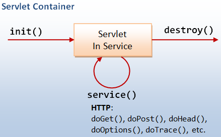 Java Servlet Tutorial - Java Servlet Example