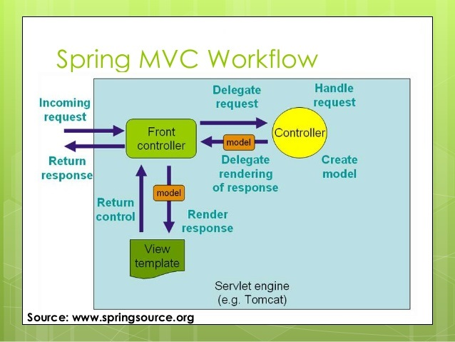 Spring mvc fast tutorial: hello world | my notepad.