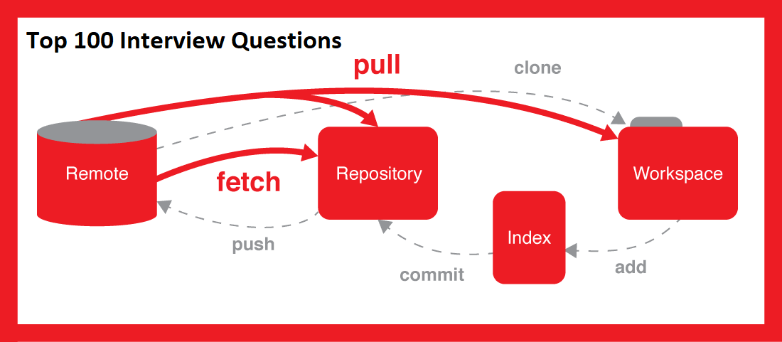Top 100 GIT Interview Questions - Learn Java by Examples