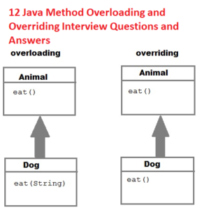 12 Java Method Overloading and Overriding Interview Questions and Answers