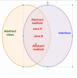 abstract-class-vs-interface