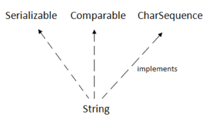 java-string-implements