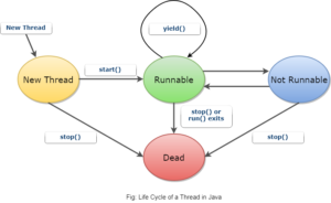 Life-Cycle-of-a-Thread-in-Java