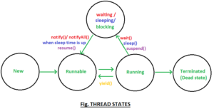 different-states-of-a-Thread-in-Java