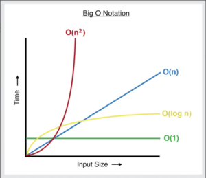 Big-O notation, Data Structures and Algorithms Tutorial in Java