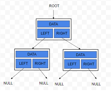 Binary Tree Data Structure in Java