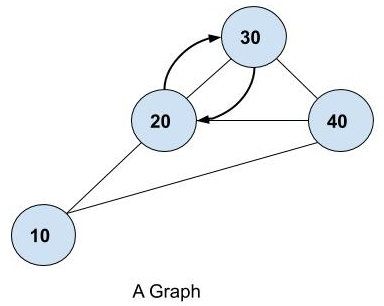 Graph Depth First Search in Java