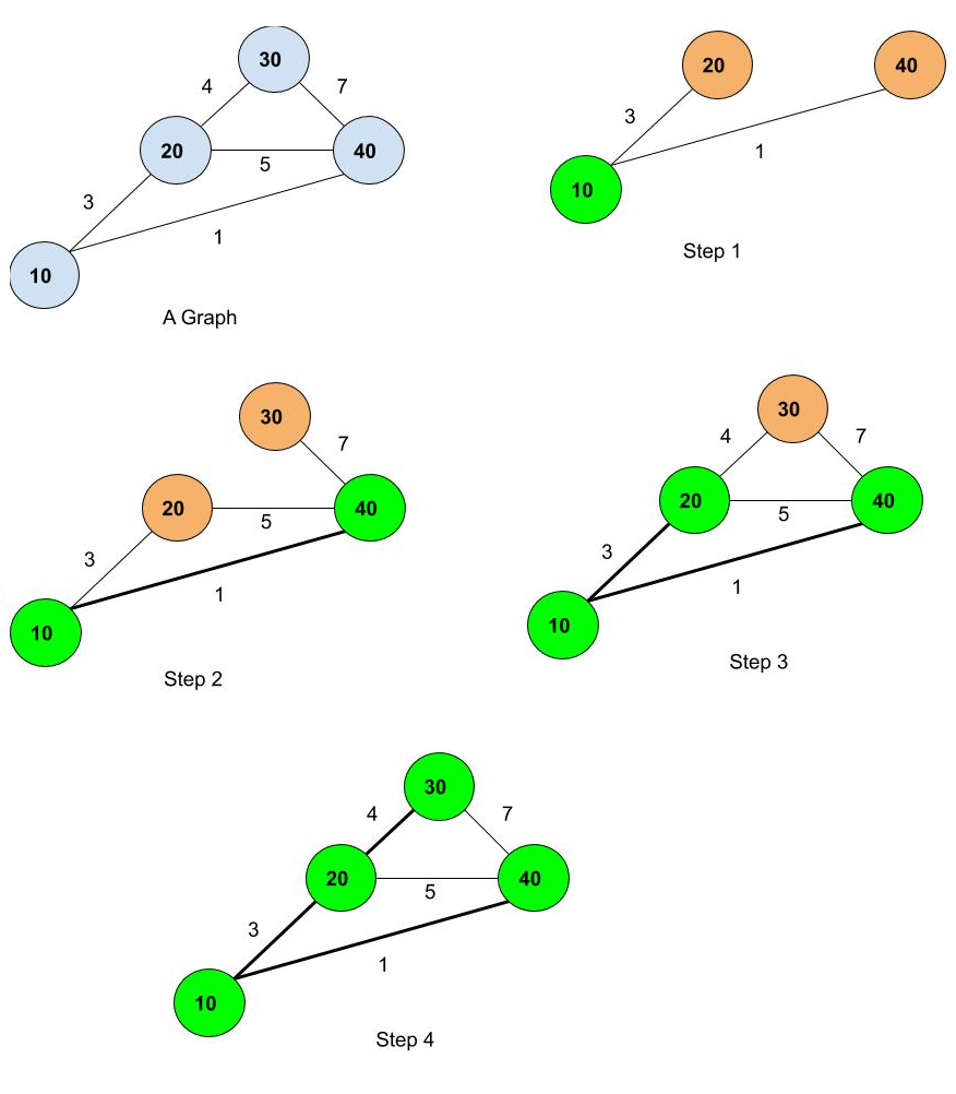 Dijkstra's Shortest Path Algorithm in Java