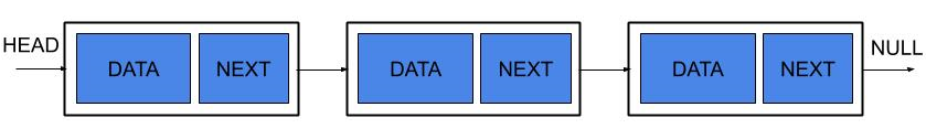 Types of Linked List in Data Structure, Singly Linked List