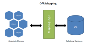 Spring Interview Questions and Answers, Object Relational Mapping (ORM)