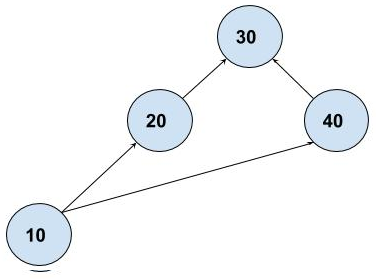 directed graph data structure
