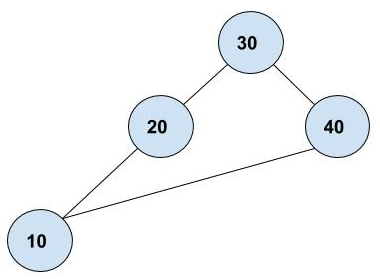 Graph Data Structure in Java