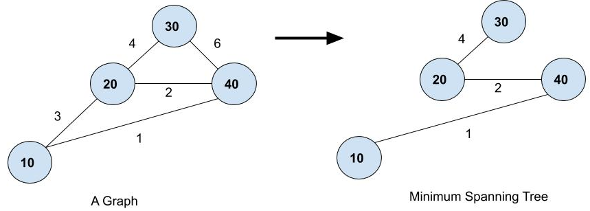 Minimum spanning tree, Prim's Algorithm Minimum Spanning Tree in Java
